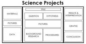 Science Fair Board Outline by Faqs