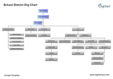 Officework Software Announces New Versions Orgchart Pro And The Release Of Orgchart For Visio Visio 2013 Org Chart Template