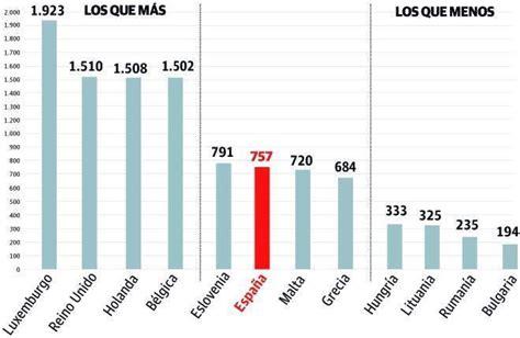 sueldo mnimo interprofesional 2016 salario minimo 2016 en venezuela el salario m 237 nimo de