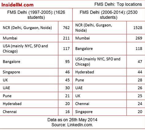 Fms Delhi Part Time Mba Fees by Where Are The Non Iim Top School Alumni Insideiim