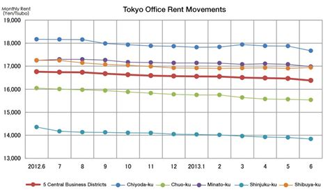 average monthly rent office vacancy rates in june miki shoji japan property