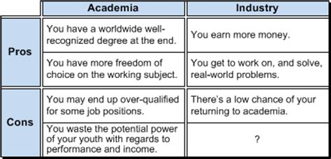 Pros And Cons Of Phd Vs Mba by Graduate S Choice Industry Or More Academia Ee Times