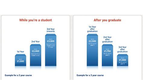 best student accounts best student bank accounts pc advisor