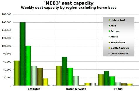emirates vs qatar the great meb3 analysis emirates etihad qatar