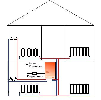 Home Heating Systems by Drs Heating Gas Services York