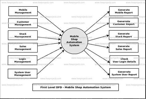 mobile management system dfd diagram for mobile shop management system images how