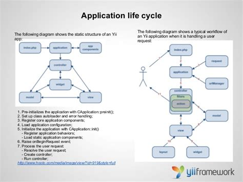 ebook tutorial yii framework class diagram yii gallery how to guide and refrence
