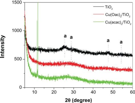 xrd pattern of copper x ray diffraction patterns of tio2 and different copper