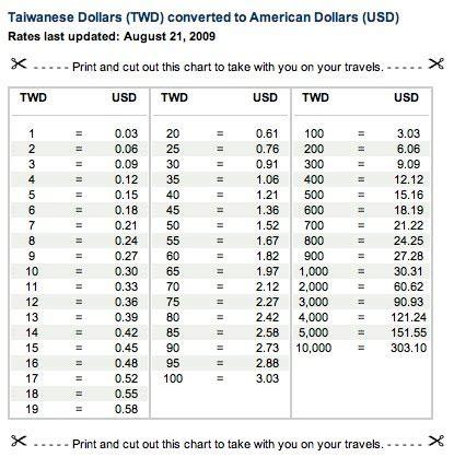 currency exchange chart world currency exchange rates