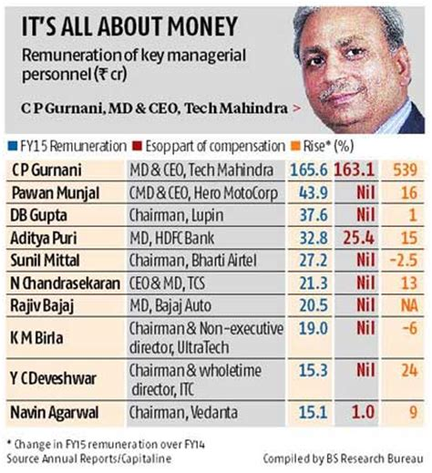 Highest Paying Companies In India For Mba by C P Gurnani Is India S Highest Paid Ceo Rediff Business