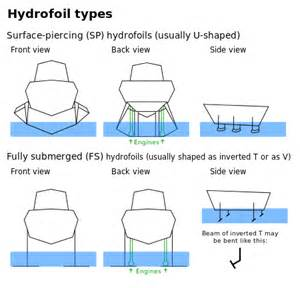 The two types of hydrofoils surface piercing and fully submerged