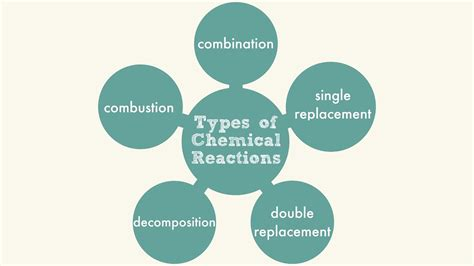 types of chemical reactions youtube