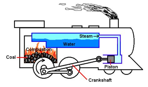 steam locomotive boiler diagram steam engine plans with boiler zoeken steam engines engine