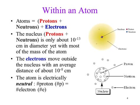 Diameter Of Proton by Atoms The Periodic Table Ppt