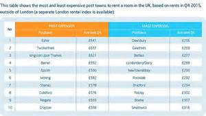 renting in london unaffordable as average month rent rent in swindon and luton rises four times faster than in