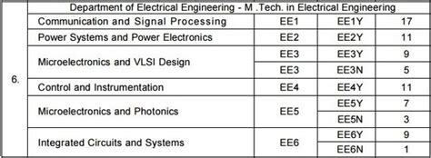 number of m tech seats in iit bombay 5 answers how should one choose between iit madras and