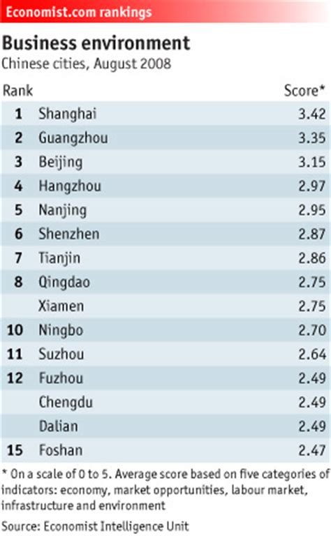 Top Mba Program China by China Facts Mega Cities Urbanization 2011 2012