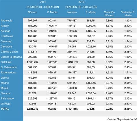 Porcentaje Incremento Pensiones Imss 2016 En Mexico | incremento pensiones 2016 incremento pensiones 2016