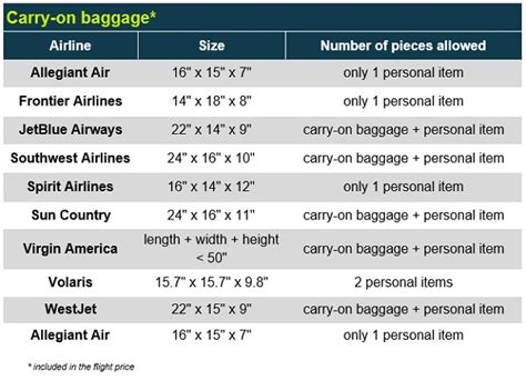 jetblue carry on baggage allowance