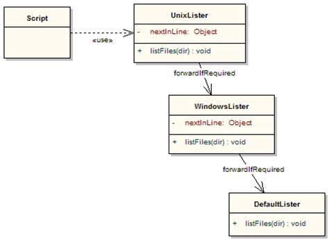 pattern language methodology design patterns in groovy