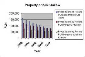 buy a house in poland buying a house in poland considerations location and purpose