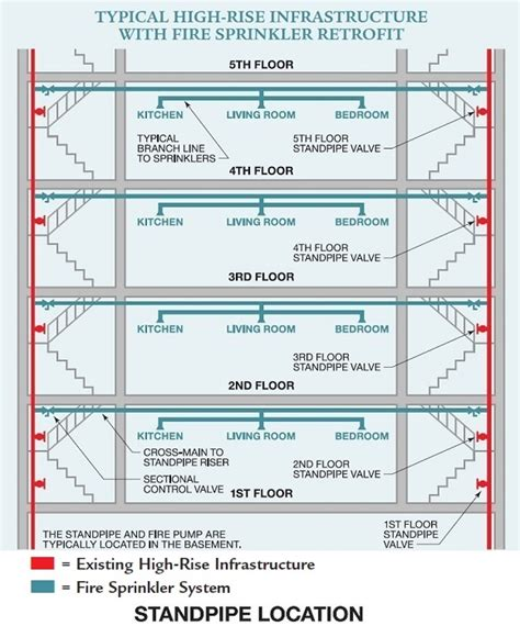 Schematic Floor Plan by Retrofitting High Rises With Fire Sprinklers