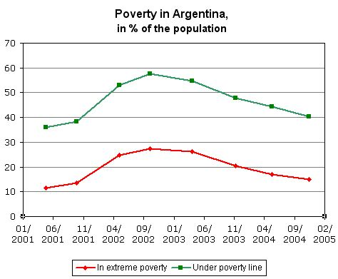 file:argentina poverty index 2001 2004.png