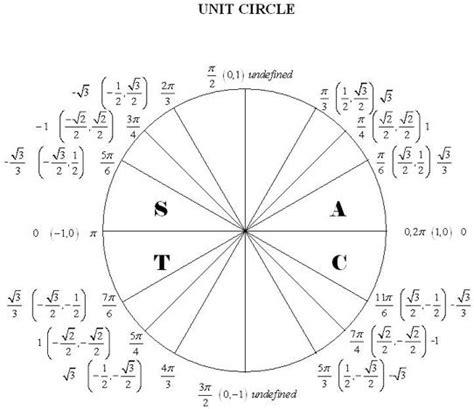 314 best trigonometry images on pinterest unit circle with tan