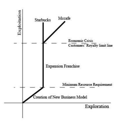 Mba Kr Vs mba7 kr mba 과제 퍼플카우 이론으로 풀어본 스타벅스의 위기 vs 맥도날드의 성공