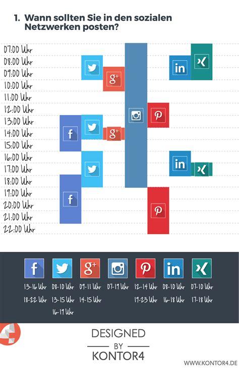 wann wird post zugestellt wann sind die besten zeiten um in sozialen netzwerken zu