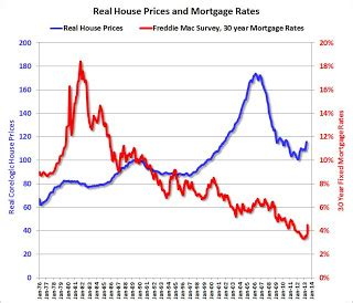house mortgage rate calculated risk house prices and mortgage rates