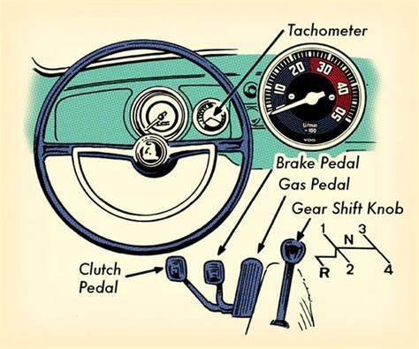How Do You Drive A Stick Shift Car by How To Drive A Stick Shift Sticks Manual Transmission