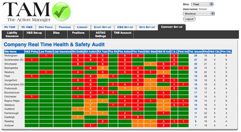 safety dashboard template this is why you should buy the manager the health