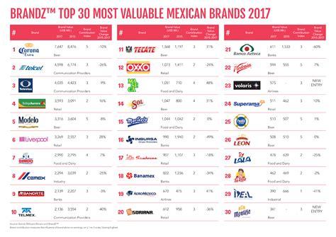 brandz mexico 2017 brandz top 30 most valuable brands