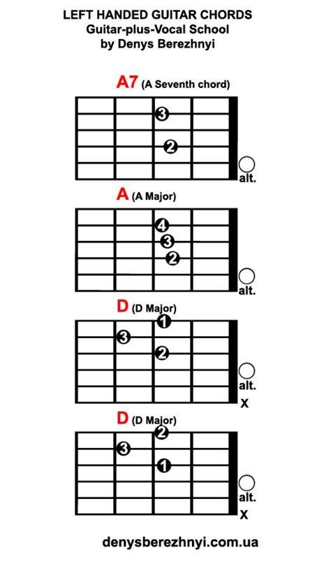 A7 Chord On Guitar