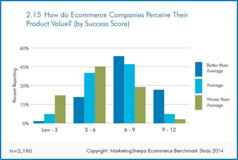 ecommerce research chart using data to justify product and service improvements marketingsherpa
