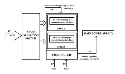 vlsi layout problem vlsi system design projects