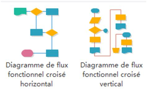 exemple de diagramme de flux fonctionnel le moyen le plus facile 224 dessiner un diagramme de flux