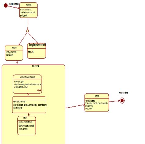 statechart diagram the developer s digest spend your day here uml
