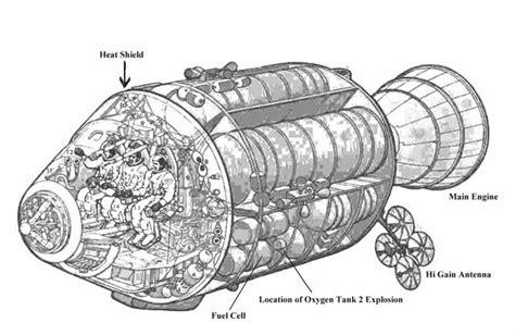 design criteria apollo 13 apollo 13 s mysterious explosion