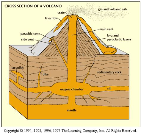 cross section of volcano geology what s new types of volcanoes