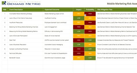 Mobile Marketing Risk Assessment A Template To Document Risk Assessment And Mitigation Template