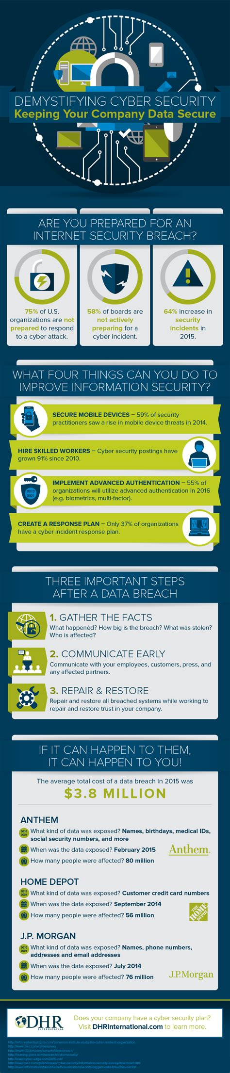 Mba With Cyber Security Concentration by Cybersecurity Planning Is Finally Demystified Infographic