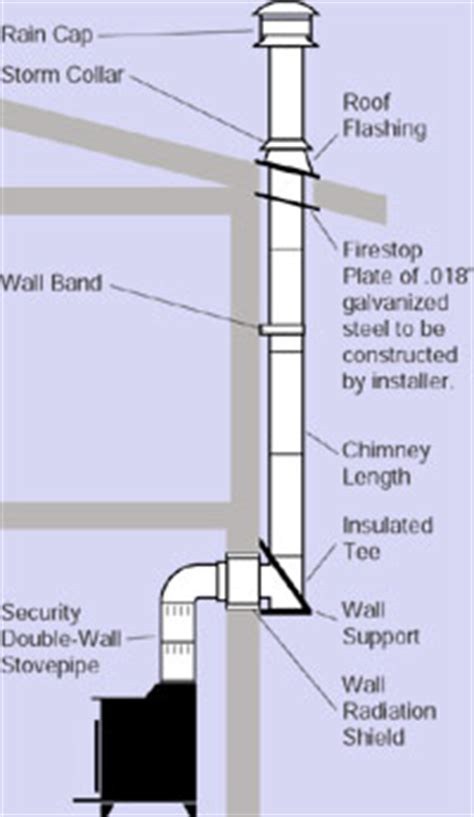 Install A Fireplace In A House Without One by Typical Chimney Installation Diagrams Hart S Hearth