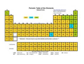how is the periodic table separated into solids liquids
