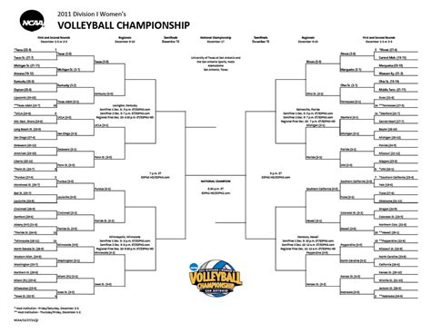 printable volleyball bracket 2011 ncaa volleyball interactive bracket volleywood