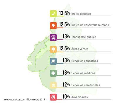 tasa de recargos locales para el df 2016 floridamintcom las mejores delegaciones para vivir en la ciudad de m 233 xico