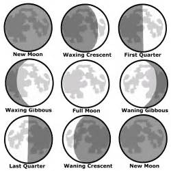 lunar calendar keeps track of and displays the moon s