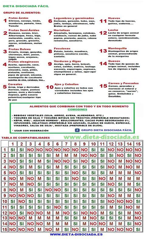 tabla alimentos dieta disociada y tabla de alimentos compatibles tabla de