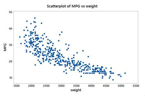 scatter diagram image gallery scatter plot